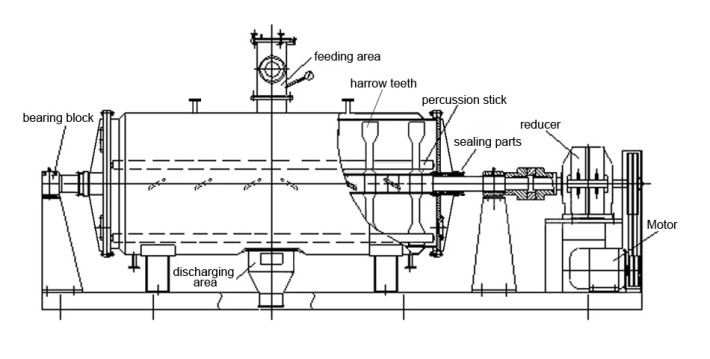 Cylinder Dryer Structure